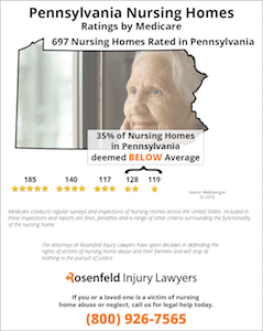 Pennsylvania Nursing Homes Ratings