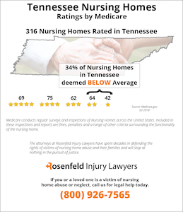 Tennessee Nursing Homes Ratings